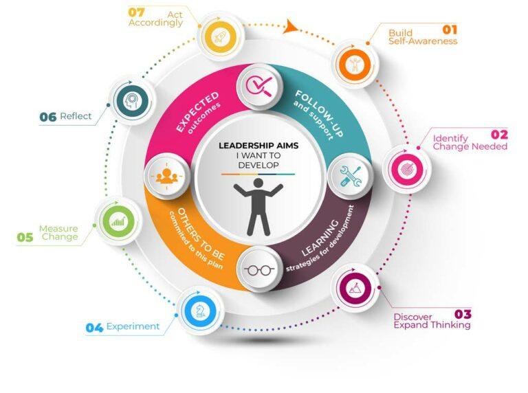 TalentSage Personal Development Guru